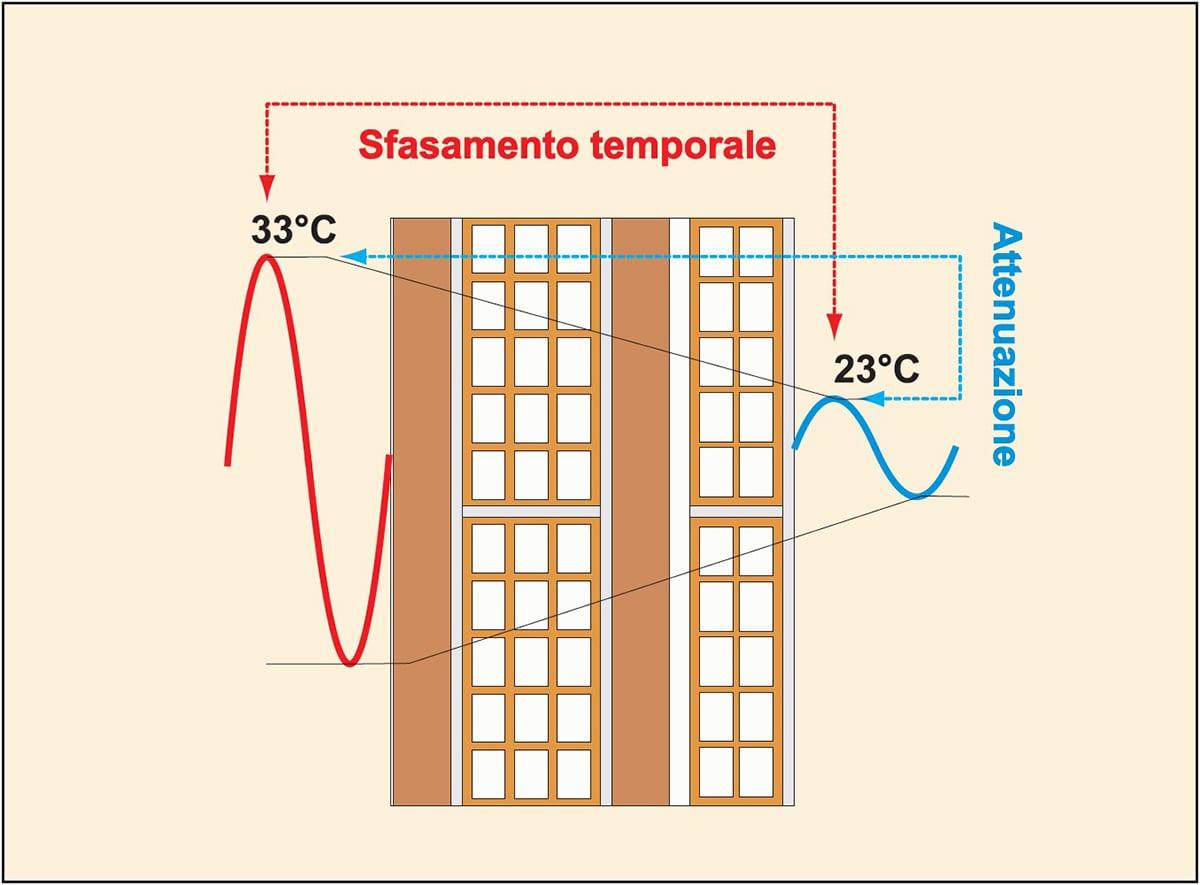 Lo sfasamento temporale indica dopo quanto tempo si determina il picco di caldo all'interno del locale, mentre il fattore di attenuazione stabilisce quanto tale effetto è attenuato all'interno rispetto all'esterno